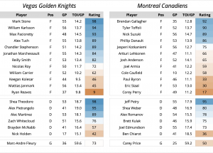 Evolving Hockey 2021 Playoff Preview: Round 3