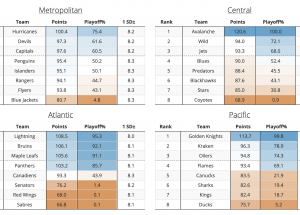 2021-2022 NHL Team Point Projections